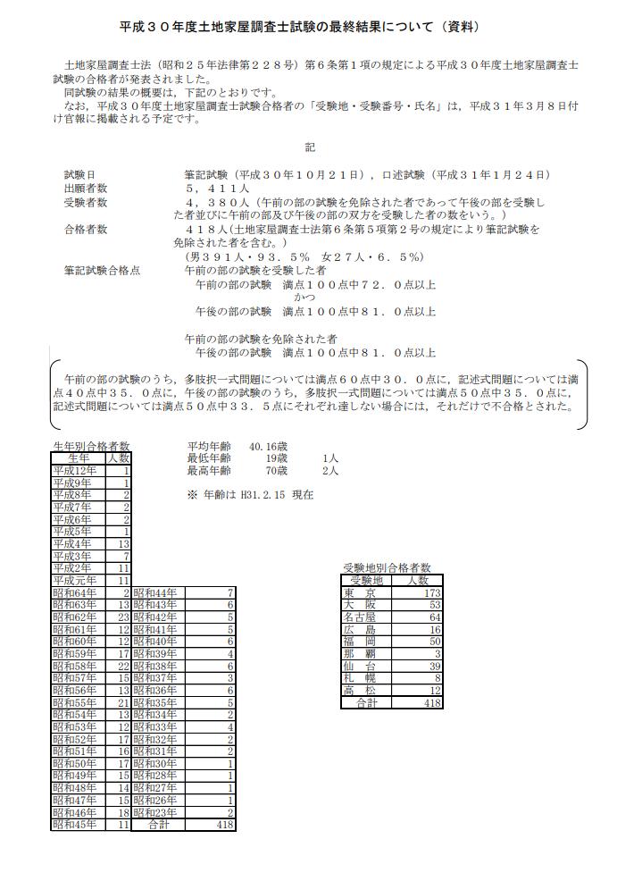 平成30年度土地家屋調査士試験の最終結果(引用元;法務省