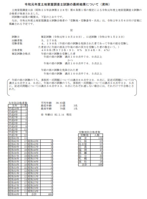 令和元年度土地家屋調査士試験の最終結果(引用元;法務省)