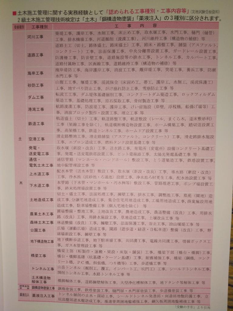 土木 技士 管理 発表 合格 施工 級 二